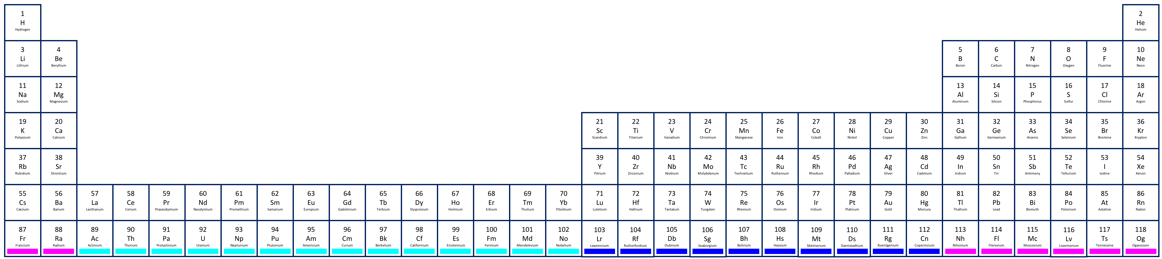 Why Does the Periodic Table Have That Weird Shape?